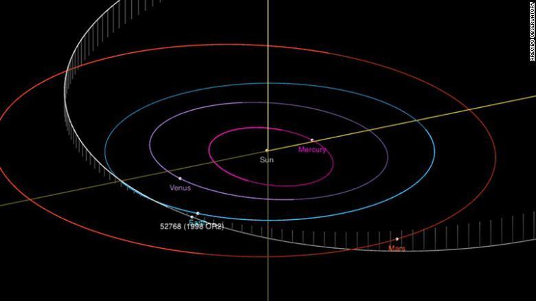 مدار حرکت سیارک 1998 or2